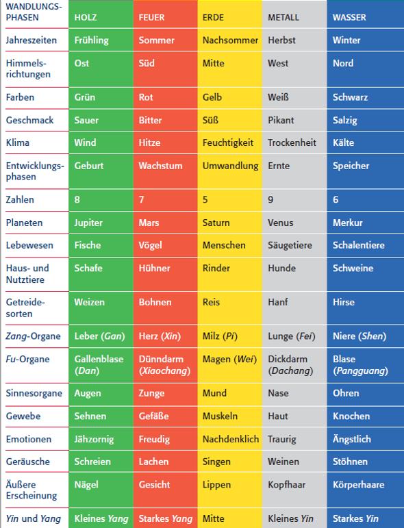 Tabelle Die Fünf Elemente